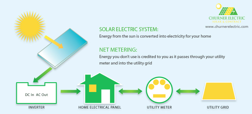 Angeles Solar Panel Installer, Installers, Installation - How Solar ...